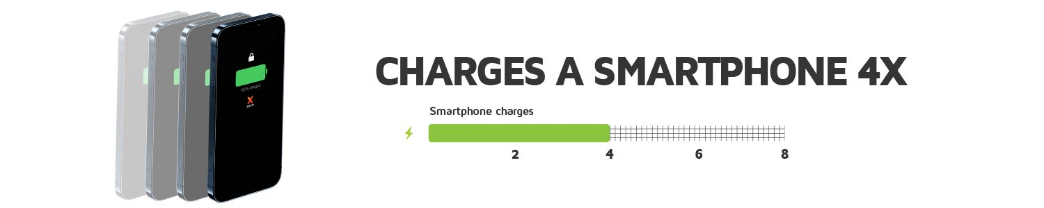 Charges your smartphone up to 4 times